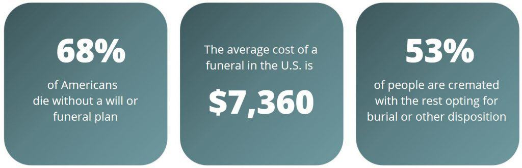 Funeral Facts USA