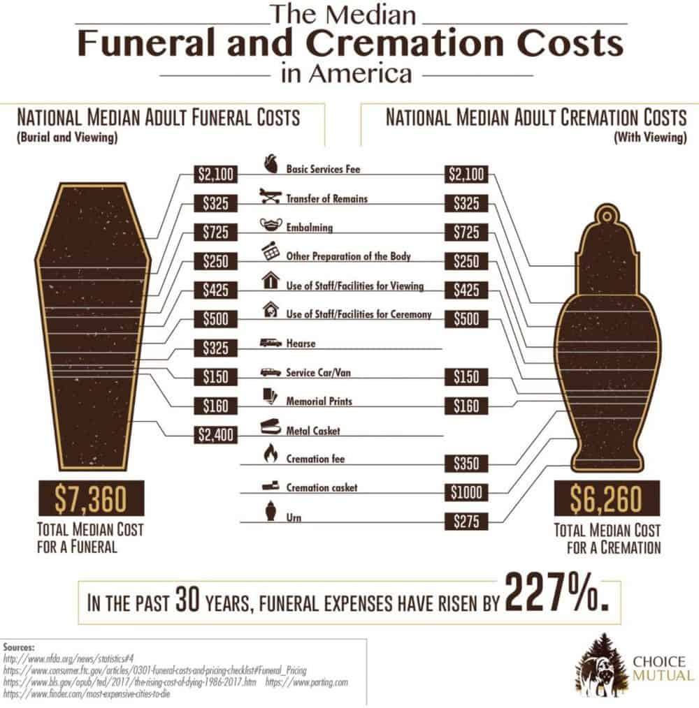 Funeral-Cost-Infographic